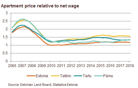 apartment price relative to net wage