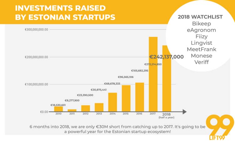 Investments into Estonian startups 2018
