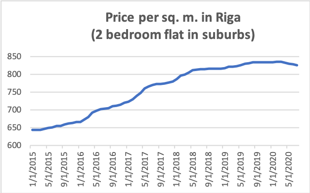 Real Estate prices in Riga
