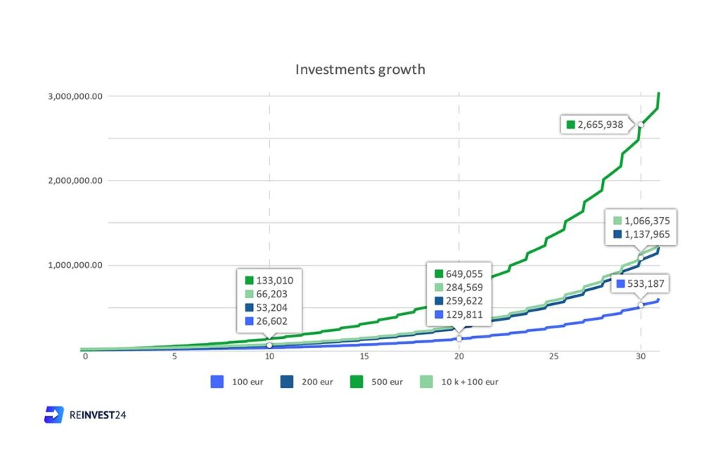 Reinvest24 investments growth