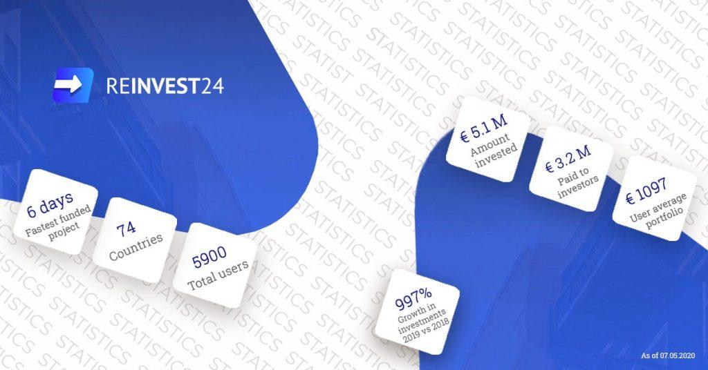 Reinvest24 stats