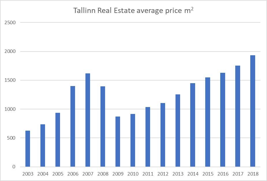 Tallinn real estate average price