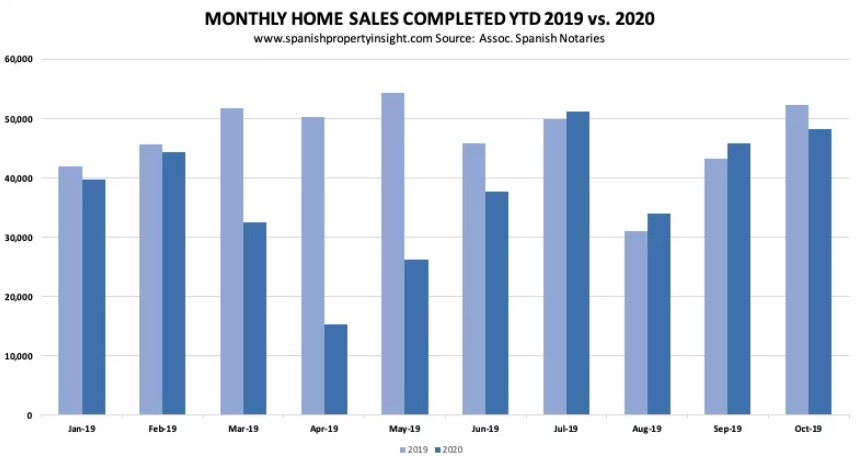 Monthly home sales Spain 2020