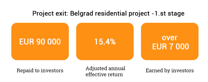 Belgrad residential project 1st stage exit