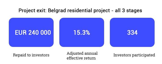 Belgrad residential project exit