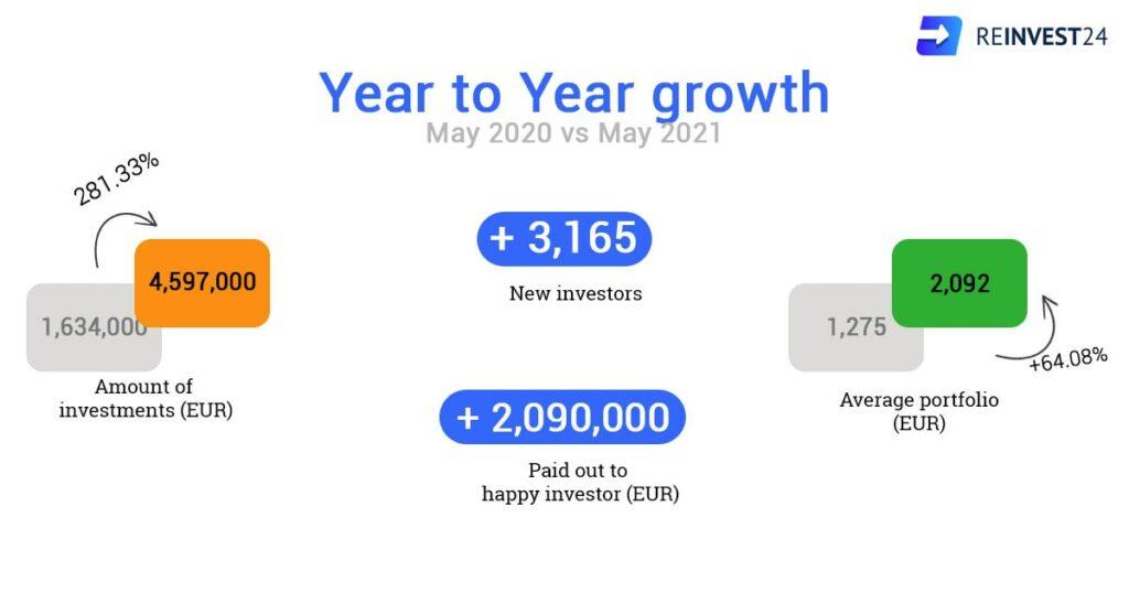 3 years anniversary Reinvest24 statistics