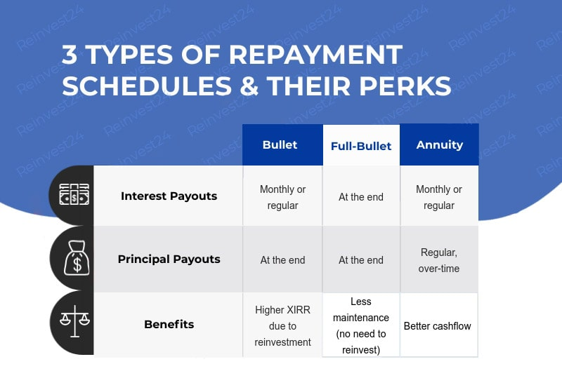 Difference between repayment schedules (bullet, full-bullet, annuity)