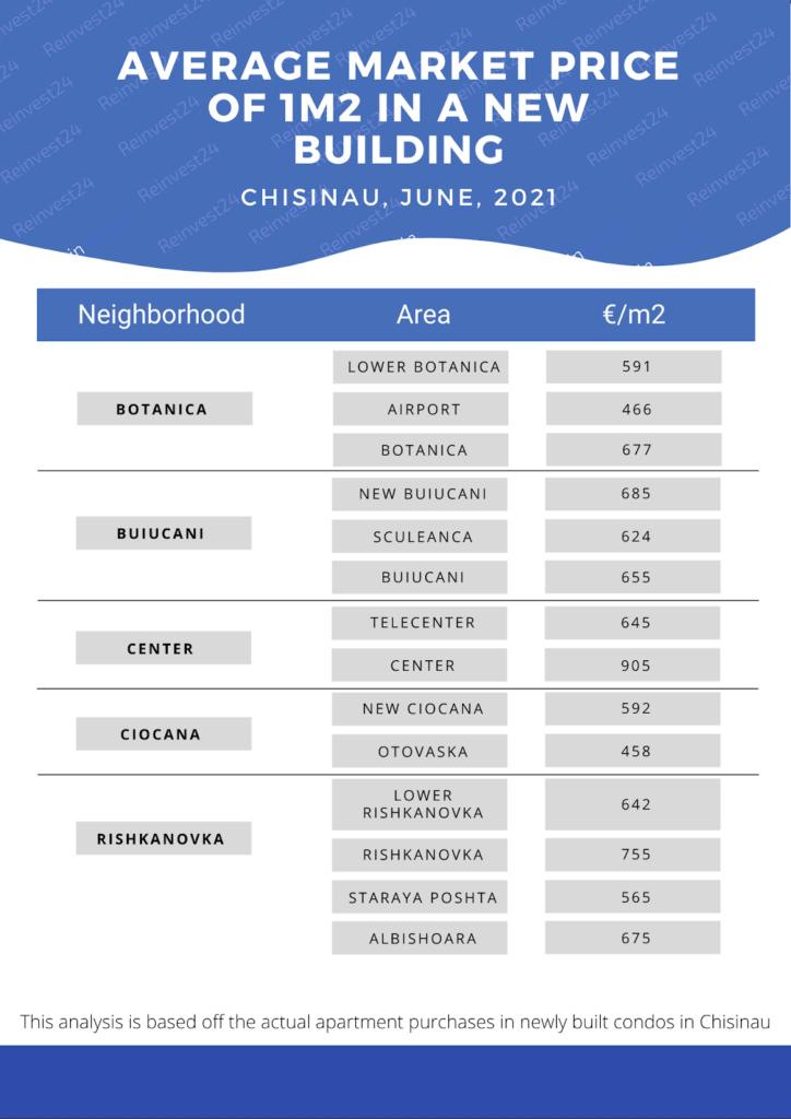 Chisinau average real estate price