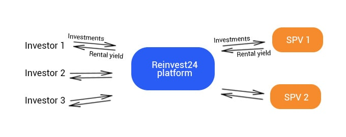 Invest in Rental projects